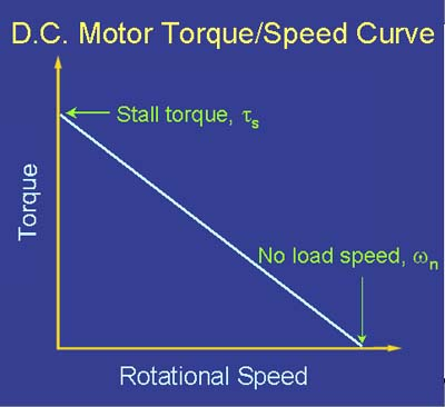 [Characteristic Torque/Speed Curve for a D.C. Motor]