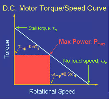 [power represented as area under torque/speed curve]